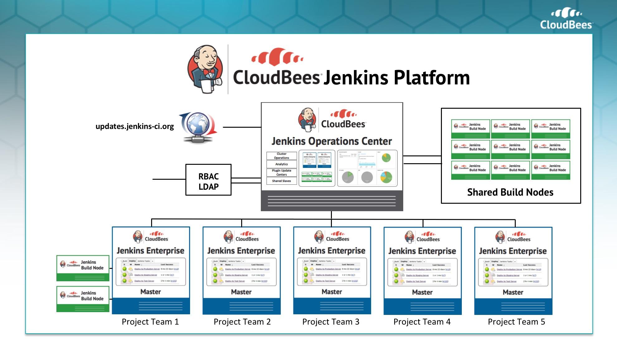 cloudbees-jenkins-platform.jpg
